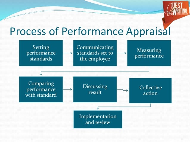 understanding organizational performance essay Setting organizational business goals accelerate performance improvements by tying reviews employees have a clearer understanding of what they need to do to.