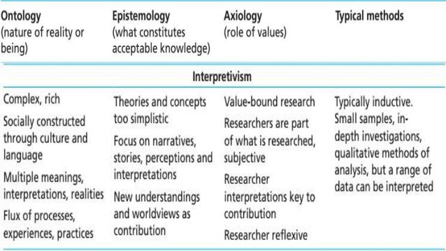 Understanding Philosophy Of Research