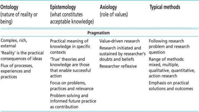Understanding philosophy of research