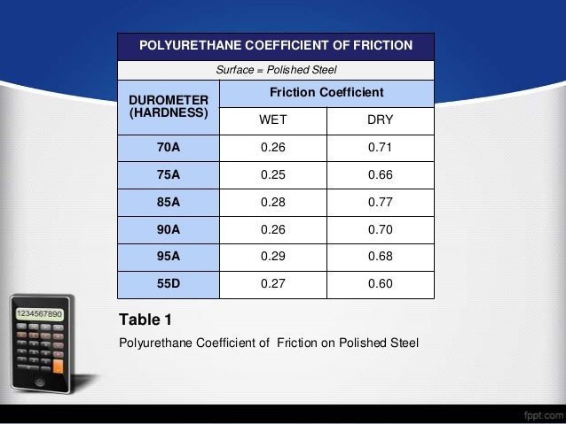 Understanding polyurethane coefficient of friction - Coefficient of rolling friction table ...