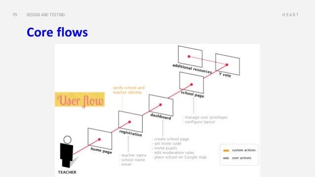 Invisionapp.com Marvelapp.com Proto.io DESIGN AND TESTINGP3 H E A R T Design flows, not screen