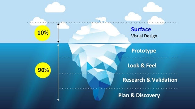 Surface Visual Design Prototype Look & Feel Research & Validation Plan & Discovery 10% 90%