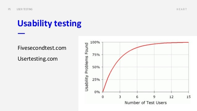 Get valuable feedback USER TESTINGP5 H E A R T