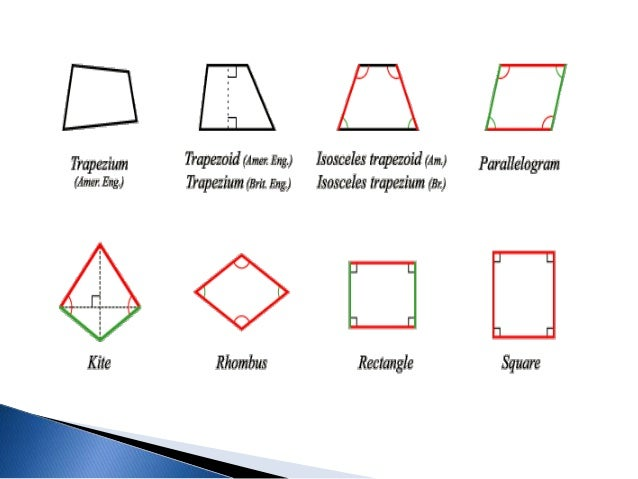 Understanding Quadrilaterals For Mathematical Ecucation