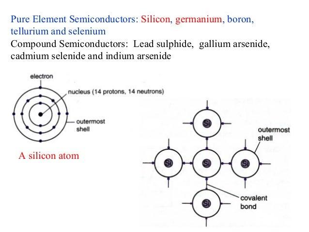 Understanding semiconductor diodes Slide 2