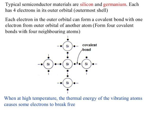 Understanding semiconductor diodes Slide 3