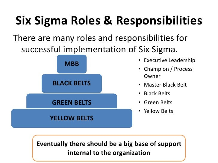 Lean Six Sigma Training Test 1