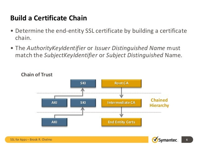 Understanding SSL Certificate for Apps by Symantec