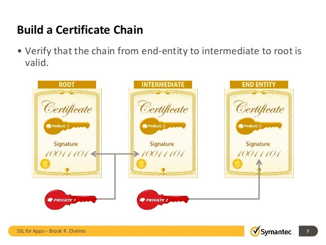 Understanding SSL Certificate for Apps by Symantec