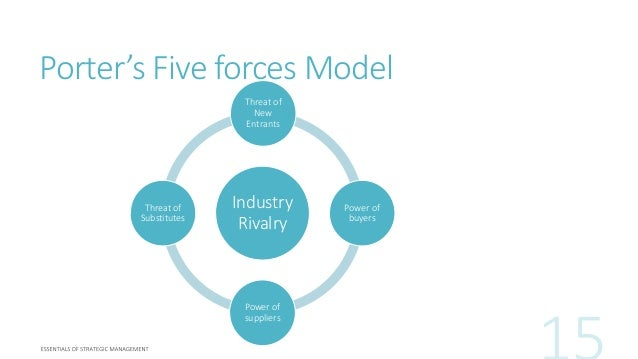 porter s five force model for apparel industry