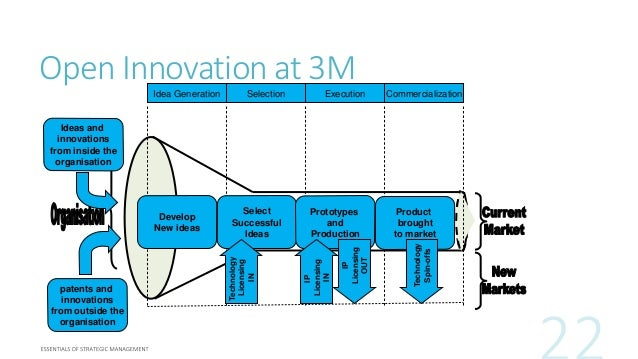 Recap: Tour of the 3M Innovation Center