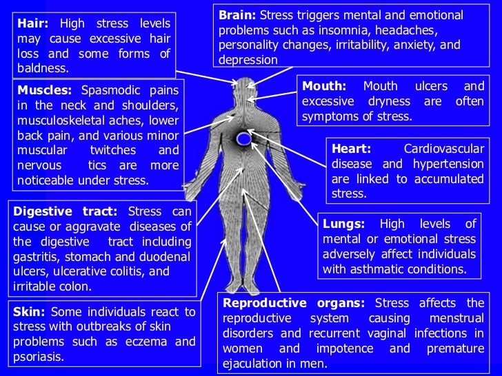 various types and causes of stress and pain Angina pain may even feel like indigestion but, angina is not a disease it is a symptom of an underlying heart problem, usually coronary heart disease (chd)there are many types of angina, including microvascular angina, prinzmetal's angina, stable angina, unstable angina and variant angina view an animation of angina.