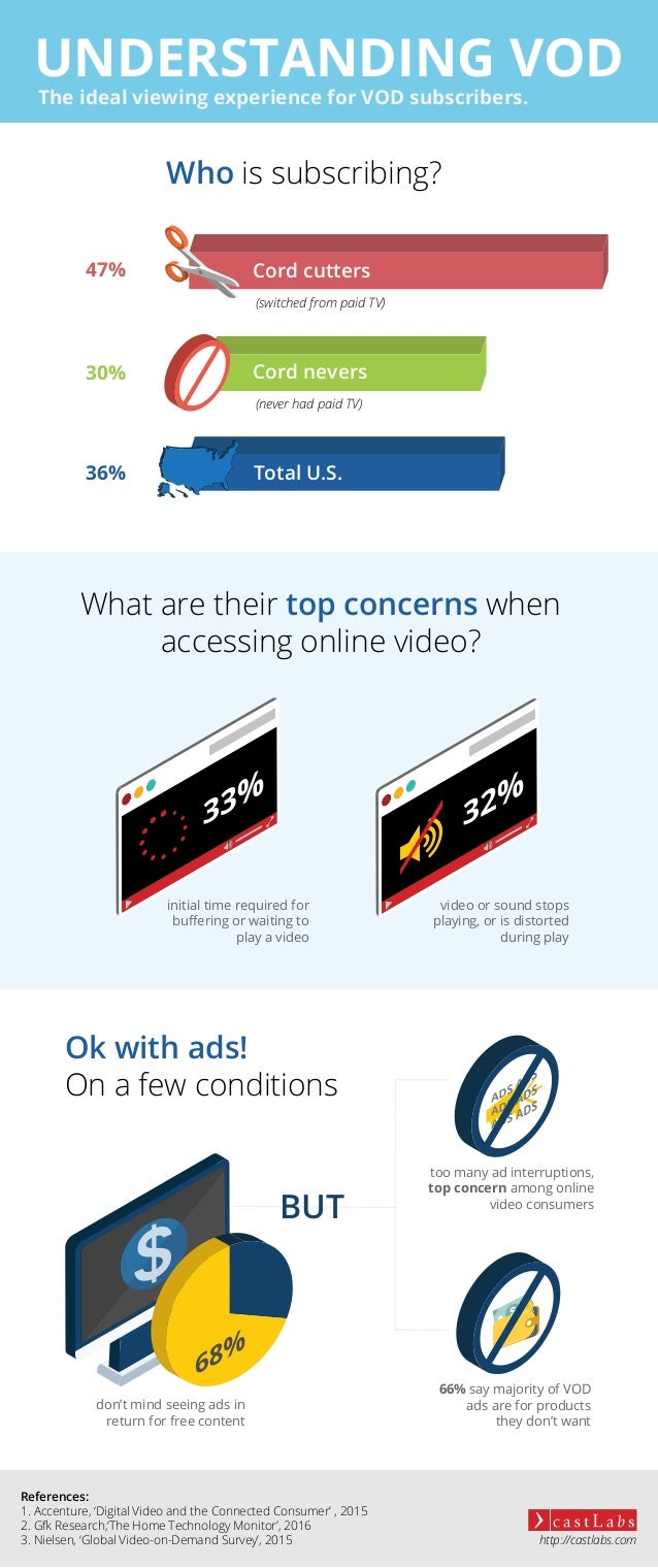UNDERSTANDING VOD Who is subscribing? The ideal viewing experience for VOD subscribers. What are their top concerns when a...