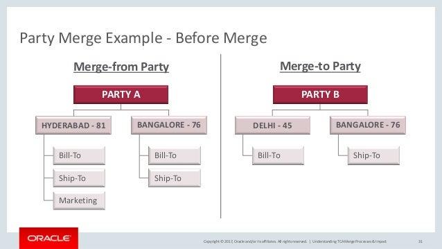Understanding tca merge processes