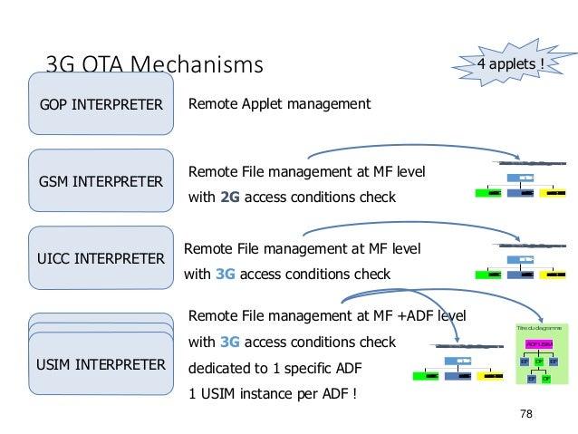 Understanding Telecom SIM and USIM/ISIM for LTE