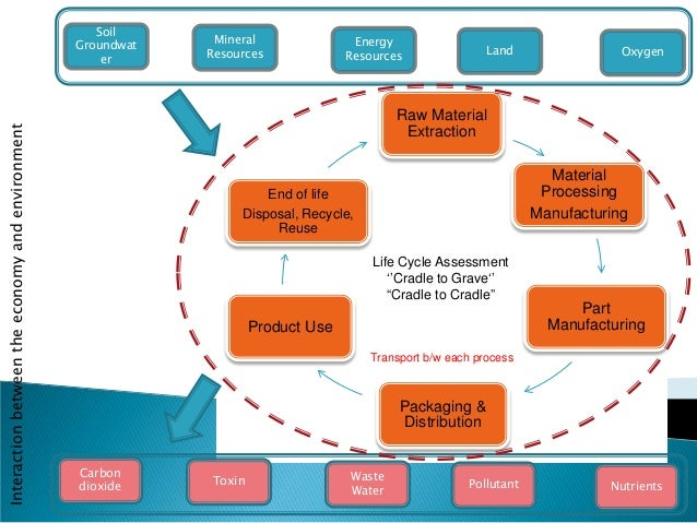 application of the product life cycle Product life cycle assessments (lcas) assess the overall environmental  life  cycle screenings of dupont specialty food ingredients and their application in the .