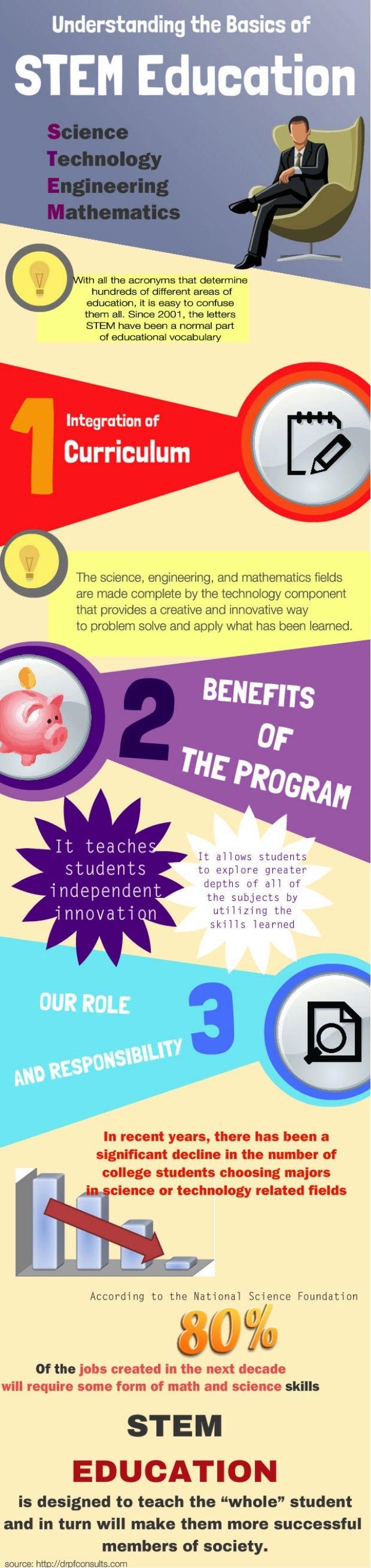 Understanding The Basics Of Stem Education