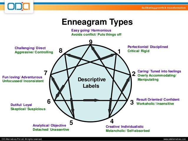 enneagram type 4 and 7 relationship building