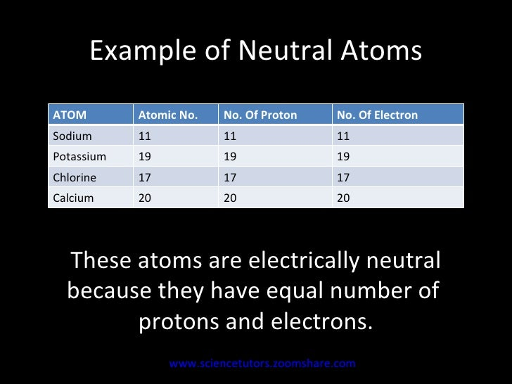 Understanding The Chemistry Of Atoms To Ions