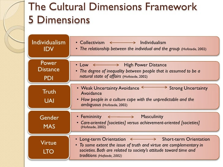 a research on hofstede five dimensions of national culture From the five dimensions of national culture as observed by hofstede, each represents a degree of individual preference for one state of affairs over another that differentiates countries apart.