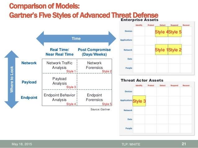 Understanding The Cyber Security Vendor Landscape