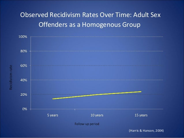 recidivism rates for sexual offenders spine associate