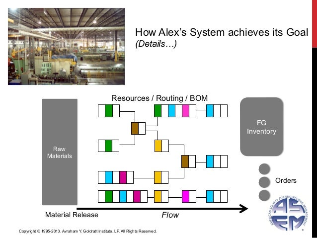 Material ReleaseRawMaterialsResources / Routing / BOMFGInventoryOrdersHow Alex's System achieves its Goal(Details…)FlowCop...