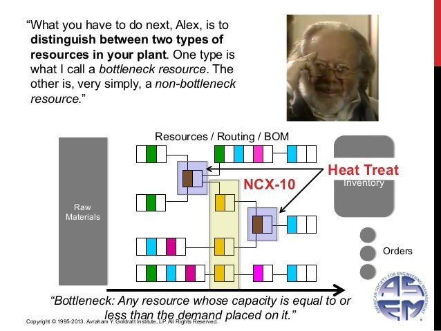 """FGInventoryResources / Routing / BOM""""Bottleneck: Any resource whose capacity is equal to orless than the demand placed on ..."""