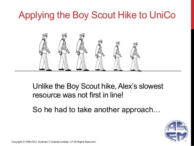 So he had to take another approach…Unlike the Boy Scout hike, Alex's slowestresource was not first in line!Applying the Bo...