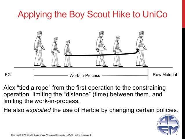 """Applying the Boy Scout Hike to UniCoAlex """"tied a rope"""" from the first operation to the constrainingoperation, limiting the..."""