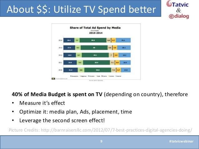 impact of tv advertisement on customer