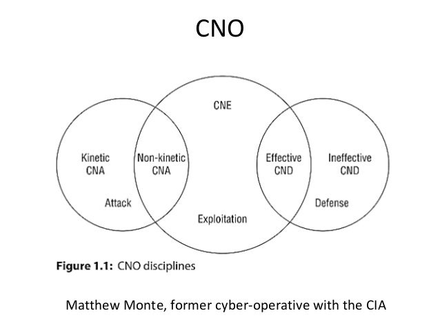 CNO Matthew Monte, former cyber-operative with the CIA