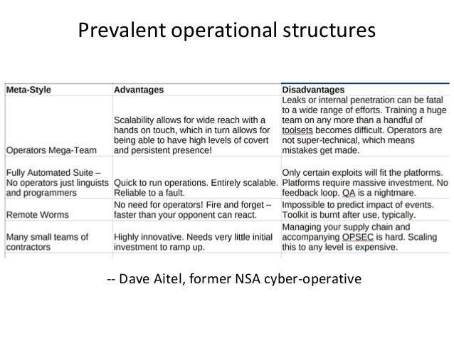 Prevalent operational structures -- Dave Aitel, former NSA cyber-operative