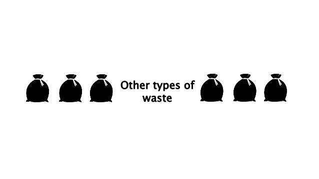 Understanding the waste scenario