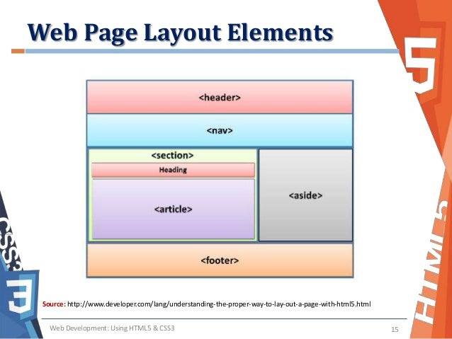 Understanding the Web Page Layout