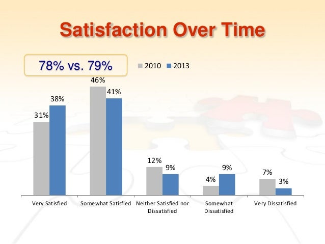 employment trends and job satisfaction in And as we've done in previous years, we'll be there collect every stat that's  relevant to us employee engagement, workplace satisfaction, and.