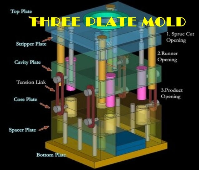 Understanding Three Plate Molds And Hot Runner System