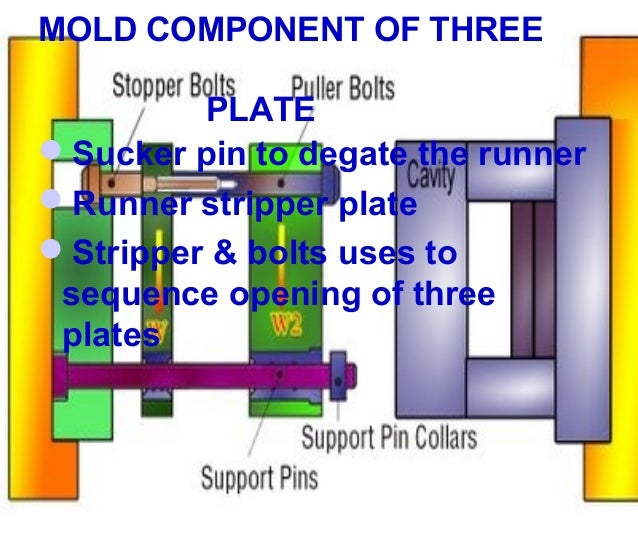 Understanding Three Plate Molds And Hot Runner System 638 Cb Injection Mold Manifold