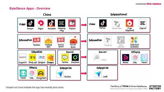 Understanding TikTok & ByteDance Slide 3