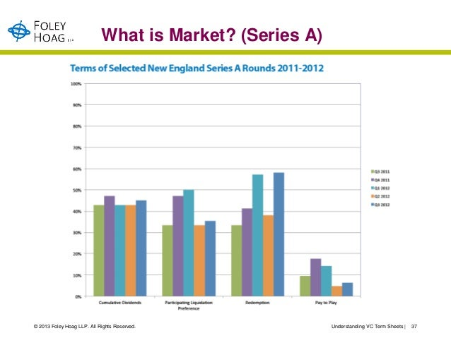 What is Market? (Series A)© 2013 Foley Hoag LLP. All Rights Reserved.              Understanding VC Term Sheets     37