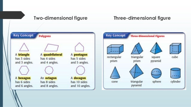 understanding visual information figure graph table and diagram rh slideshare net two dimensional diagram showing component of a chemostat two dimensional phase diagram