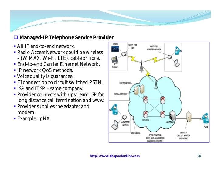Understanding VoIP - 1