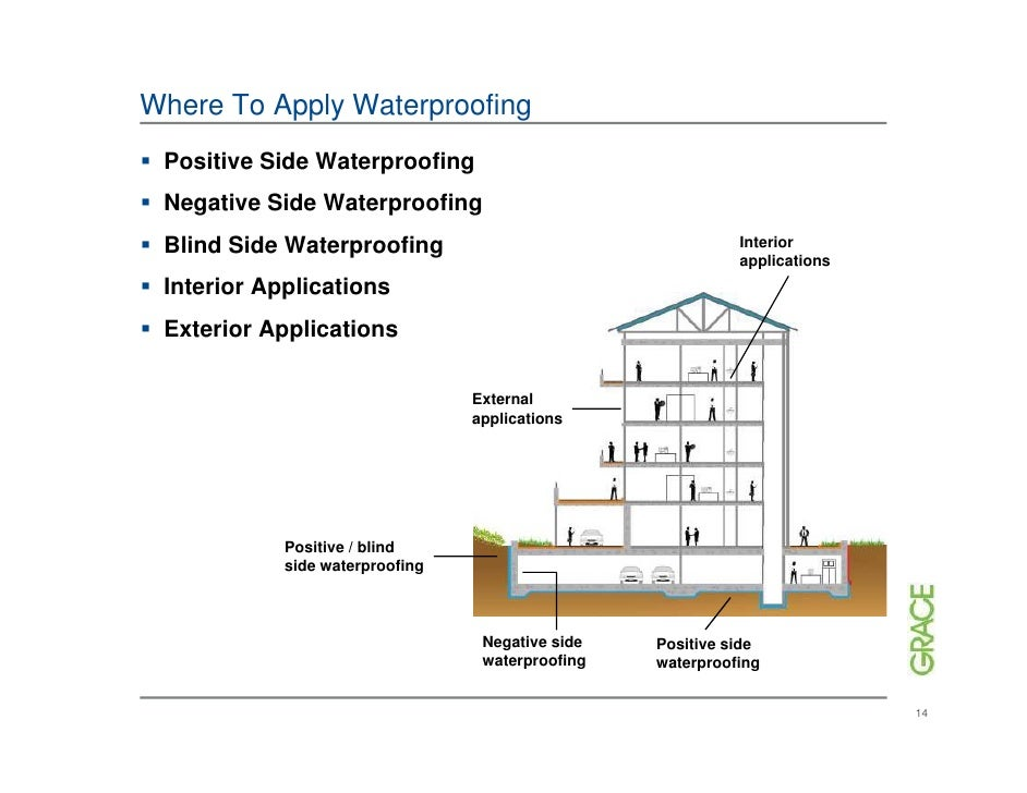 Understanding waterproofing for Definition for terrace