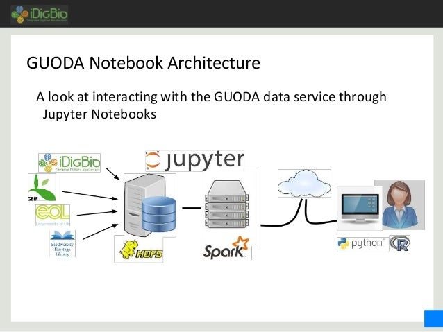 GUODA Notebook Architecture A look at interacting with the GUODA data service through Jupyter Notebooks