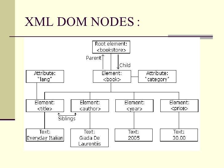 Understanding Xml Dom