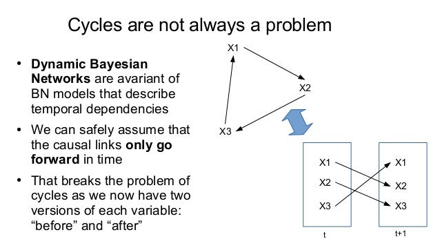 Understanding your data with Bayesian networks (in Python