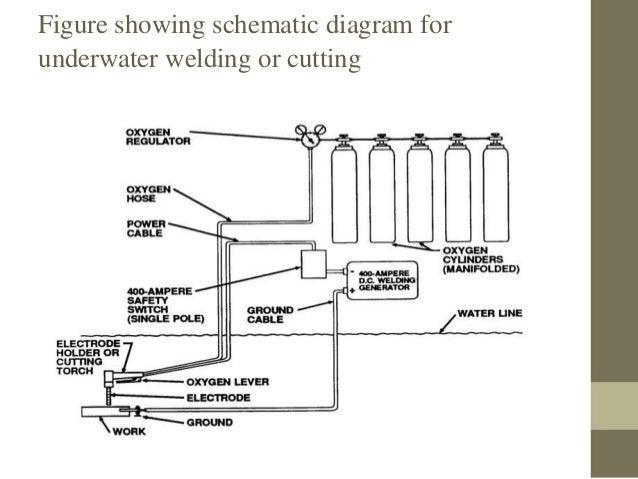 underwater weldingUnderwater Welding Diagram #5