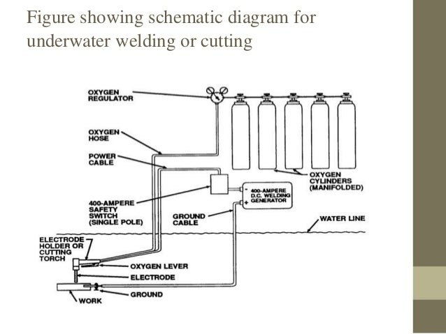 Underwater Welding | Hyperbaric Welding Diagram |  | SlideShare