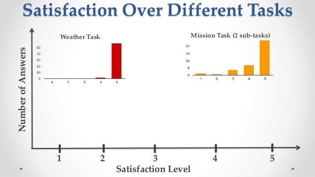 Understanding User Satisfaction With Intelligent Assistants