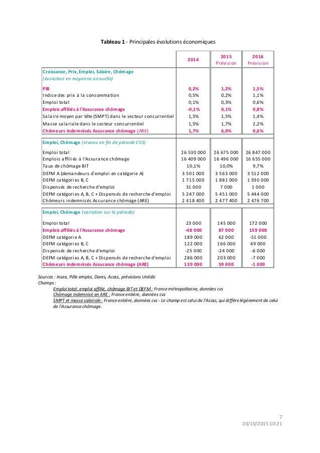 pr u00e9visions financi u00e8res de l u0026 39 assurance ch u00f4mage pour 2015